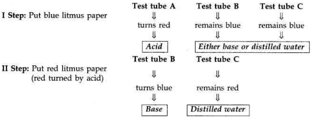 CBSE Sample Papers for Class10 Science Solved Set 4 7 i