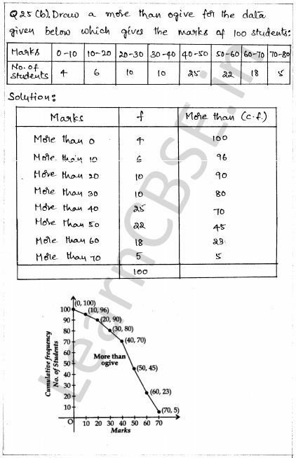 Solved CBSE Sample Papers for Class 10 Maths Paper 1 21