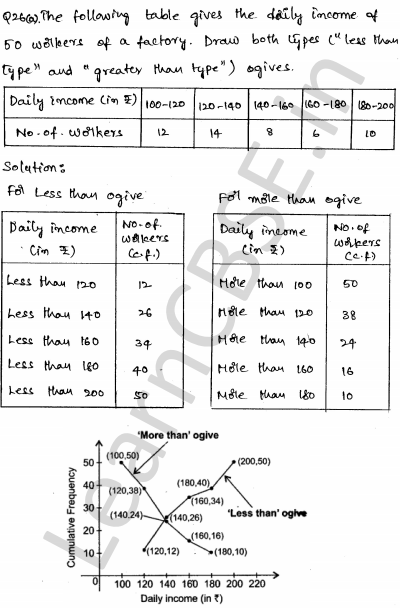 Maths Sample Question Papers for Class 10 Paper 5 22