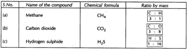 CBSE Sample Papers for Class 9 Science Solved Set 6 5