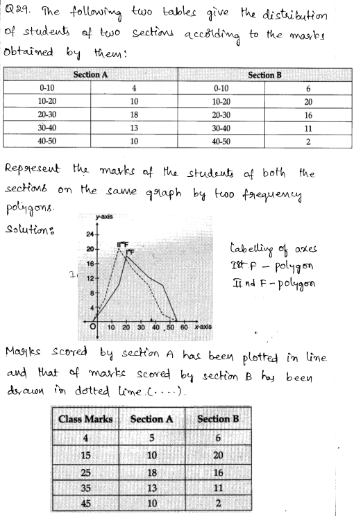 Sample Papers for Class 9 Maths Solved paper 2 17