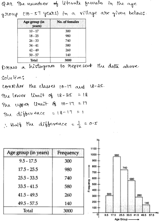 Solved CBSE Sample Papers for Class 9 Maths Paper 3 16