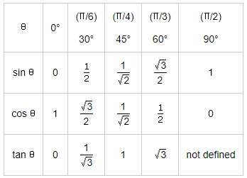 Values of T - Ratios