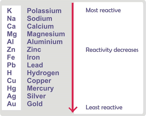 Metals and Nonmetals - Types, Properties and Differences 6