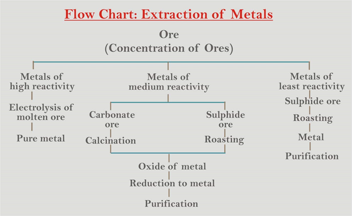 Metals and Nonmetals - Types, Properties and Differences 7