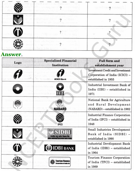NCERT Solutions for Class 12 Entrepreneurship Chapter 6 Resource Mobilization 115