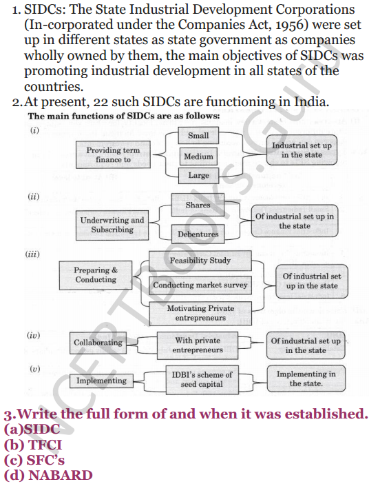 NCERT Solutions for Class 12 Entrepreneurship Chapter 6 Resource Mobilization 41