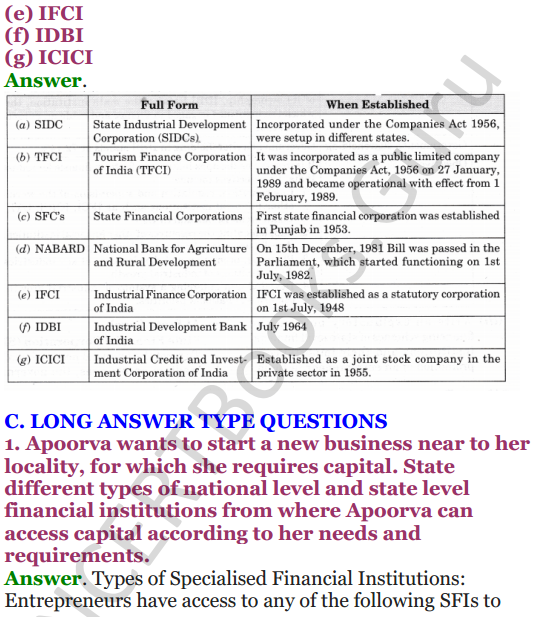 NCERT Solutions for Class 12 Entrepreneurship Chapter 6 Resource Mobilization 42