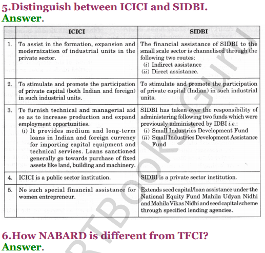 NCERT Solutions for Class 12 Entrepreneurship Chapter 6 Resource Mobilization 57