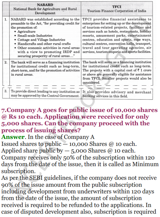 NCERT Solutions for Class 12 Entrepreneurship Chapter 6 Resource Mobilization 58
