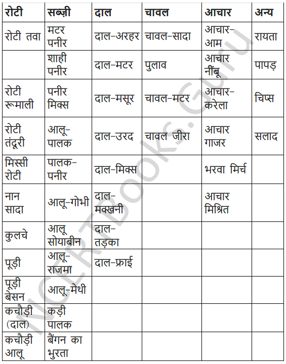 NCERT Solutions for Class 7 Hindi Chapter 14 खानपान की बदलती तस्वीर 8