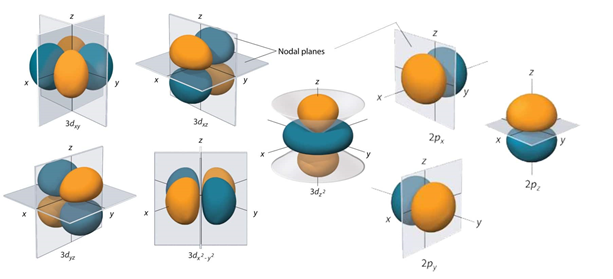Shapes Of Orbitals Of An Atom