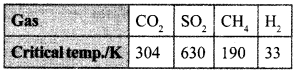 Chemistry MCQs for Class 12 with Answers Chapter 5 Surface Chemistry 2