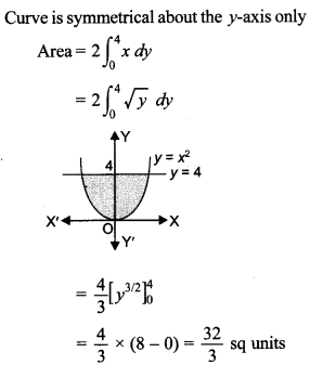 Maths MCQs for Class 12 with Answers Chapter 8 Application of Integrals 10