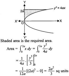 Maths MCQs for Class 12 with Answers Chapter 8 Application of Integrals 13