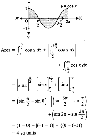 Maths MCQs for Class 12 with Answers Chapter 8 Application of Integrals 14