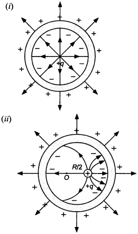 Physics MCQs for Class 12 with Answers Chapter 1 Electric