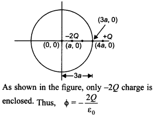 Physics MCQs for Class 12 with Answers Chapter 1 Electric Charges and Fields 31