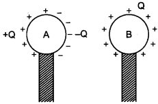 Physics MCQs for Class 12 with Answers Chapter 2 Electrostatic Potential and Capacitance 16