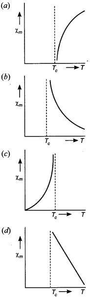 Physics MCQs for Class 12 with Answers Chapter 5 Magnetism and Matter 6