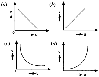 Physics MCQs for Class 12 with Answers Chapter 9 Ray Optics and Optical Instruments 2