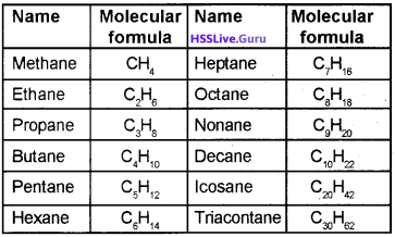 Plus One Chemistry Notes Chapter 12 Organic Chemistry Some Basic Principles and Techniques 9