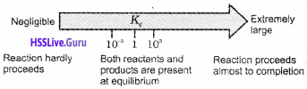 Plus One Chemistry Notes Chapter 7 Chemical Equilibrium 5