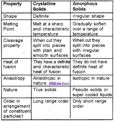 Plus Two Chemistry Notes Chapter 1 The Solid State 1