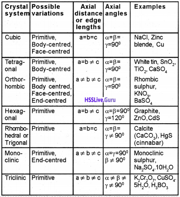 Plus Two Chemistry Notes Chapter 1 The Solid State 3