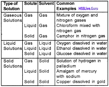 Plus Two Chemistry Notes Chapter 2 Solutions 1
