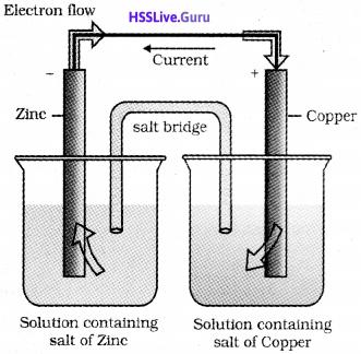 3 Electrochemistry
