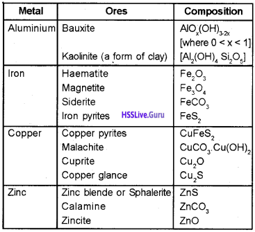 Plus Two Chemistry Notes Chapter 6 General Principle and Processes of Isolation of Elements 1