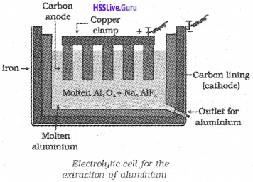 Plus Two Chemistry Notes Chapter 6 General Principle and Processes of Isolation of Elements 6